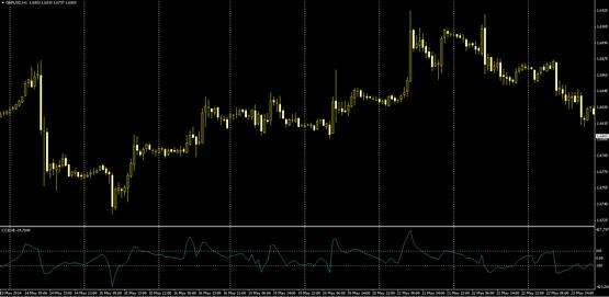 Технический индикатор Commodity Channel Index.