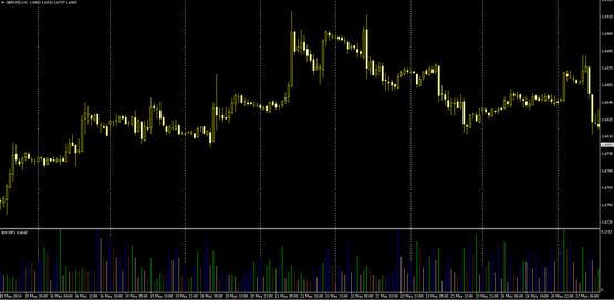 Технический индикатор Market Facilitation Index - BW MFI.